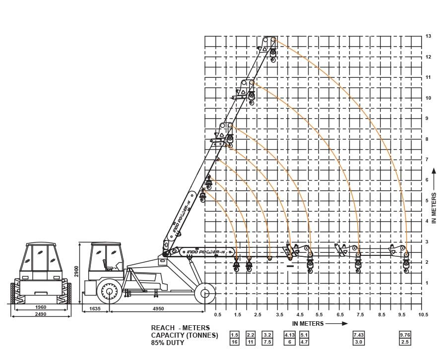 indo farm cranes  indo power 16t