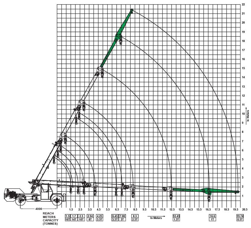 Indo Farm Cranes Indo Power 16 Fn